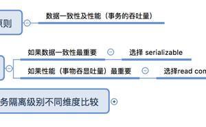 oracle資料庫事務transaction隔離級別isolation level的選擇依據