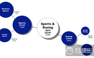 街機體育遊戲收入同比增長34% 出海企業如何調整遊戲機制伺機入局?