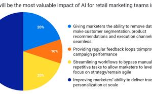 Bluecore:2020年人工智慧在營銷行業的最大價值是個性化