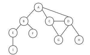 JavaScript資料結構——圖的實現
