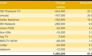 informitv:2019年Q1美國前十視訊服務提供商使用者數