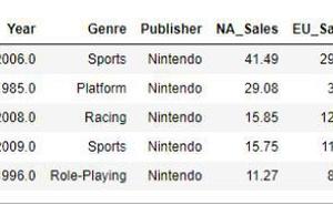 女朋友還是遊戲?一起來分析下游戲的開發與銷售情況