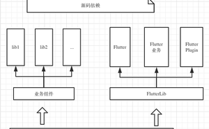 Flutter元件化混合開發-Android