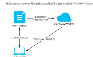 有沒有用過 workeman 的 GatewayWorker 的?現在有個問題請教下大家