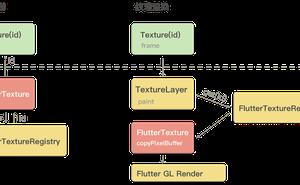 實時渲染不是夢:通過共享記憶體優化Flutter外接紋理的渲染效能