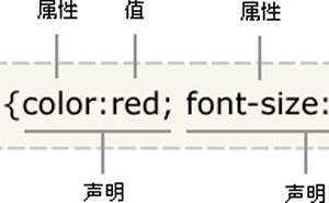 【Hello CSS】第一章-CSS的語法與工作流