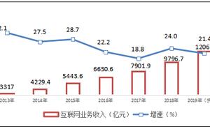工信部:2019年中國規模以上網際網路企業業務收入12061億元 同比增長21.4%