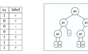 基於C#的機器學習--我應該接受這份工作嗎-使用決策樹