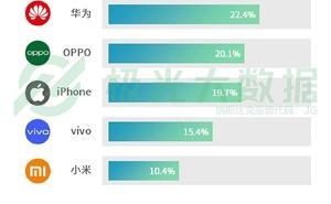 極光大資料:2019年Q1中國手機市場資料