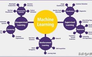 一圖看懂所有機器學習概念