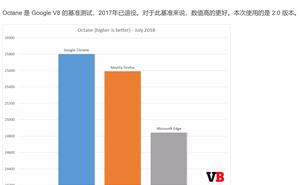 【原創】用事實說話,Firefox 的效能是 Chrome 的 2 倍,Edge 的 4 倍,IE11 的 6 倍!