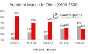 Counterpoint:2019年第一季度中國智慧手機市場資料
