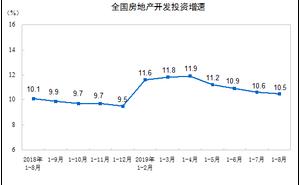 國家統計局:2019年1—8月份全國房地產開發投資和銷售情況