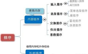 [資料結構與演算法] 排序演算法