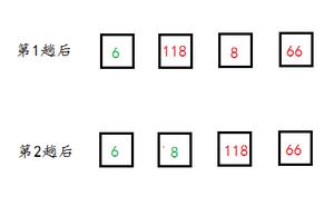 經典演算法(19)教你兩分鐘學會【選擇排序】