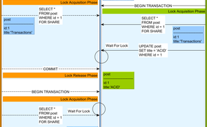 2PL(兩階段鎖定)演算法如何工作 -Vlad Mihalcea