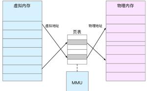 PostgreSQL 原始碼解讀(226)- Linux Kernel(虛擬記憶體)