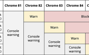 Chrome 增強下載防護功能 逐步淘汰不安全的非 HTTPS 連結