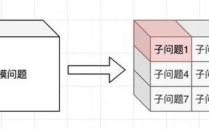 乾貨:圖解演算法——動態規劃系列