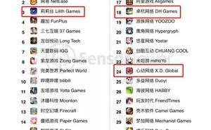 頭部產品月流水1億,多國暢銷榜前列,放置遊戲正在崛起