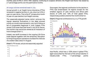 IATA:2019年7月全球航空貨運市場資料分析