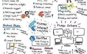 Flutter現支援Web和桌面,一躍成為前沿大一統框架