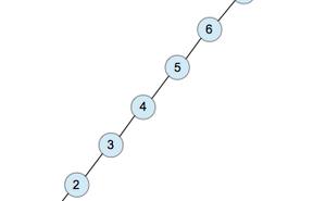 AVL樹(查詢、插入、刪除)——C語言