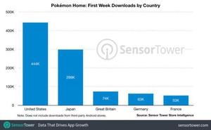 寶可夢Home手機端首周下載量達130萬,營收180萬美元