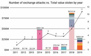 Chainalysis:2019年加密貨幣黑客損失超過2.83億美元