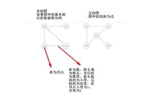 資料結構複雜圖形儲存 PHP 版