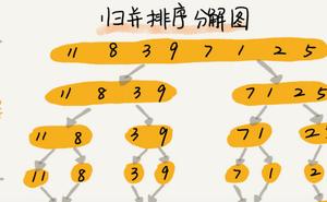 資料結構與演算法整理總結---排序 2