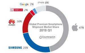 Counterpoint:中國高階手機市場華為已經超越蘋果