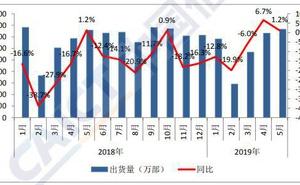 CAICT:2019年5月份中國手機市場出貨量3829萬部 同比增長1.2%