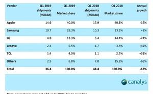 Canalys:2019年Q1北美智慧手機市場iPhone銷量達1460萬部