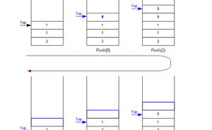 用Python解決資料結構與演算法問題(三):線性資料結構之棧