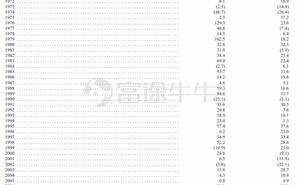 巴菲特2020致股東信全文釋出(附下載)