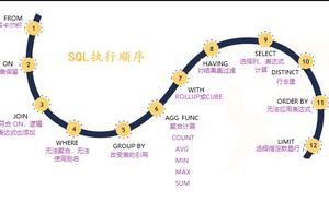 SQL 查詢語句的執行順序解析