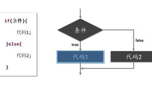各語言中的三元運算子與 golang 對比