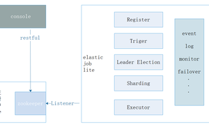elastic-job-lite 入門以及架構原理分析