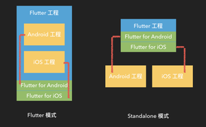 Flutter & Native 混合開發