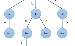 資料結構丨字首樹