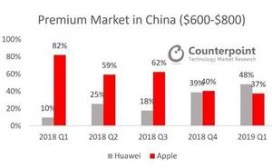 IDC:2019年Q1全球智慧手機市場 華為中國市場份額超蘋果