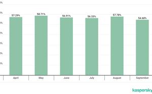 卡巴斯基實驗室:2019年Q3垃圾郵件平均流量為56.26%
