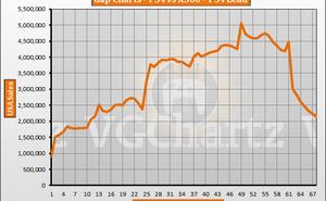 VGChartz:PS4 vs Xbox 360北美地區銷量對比資料出爐