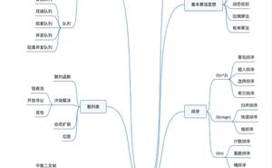資料結構與演算法整理總結---演算法複雜度