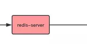 10 分鐘徹底理解 Redis 的持久化和主從複製