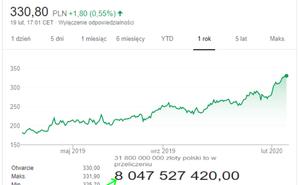 CDPR成歐洲第二大遊戲公司 僅次於法國育碧