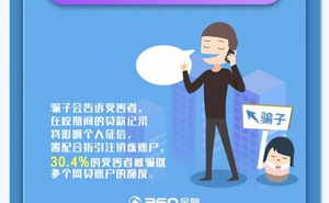 360金融:登出網貸賬戶電信詐騙分析報告
