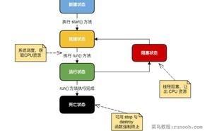 夯實Java基礎系列17:一文搞懂Java多執行緒使用方式、實現原理以及常見面試題