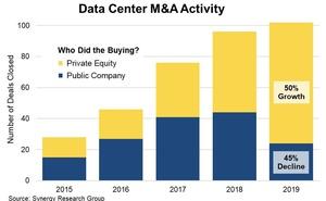 Synergy Research:2019年面向資料中心的併購交易數量超過100筆